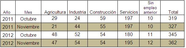 Paro nov 12 sectores