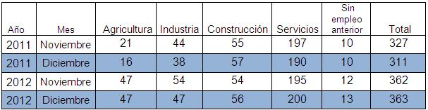 Tablas paro diciembre 2012 por sectores - Balazote