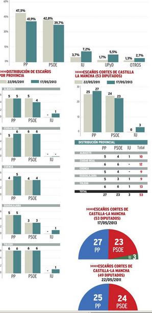 Encuestas Junta mayo-2013