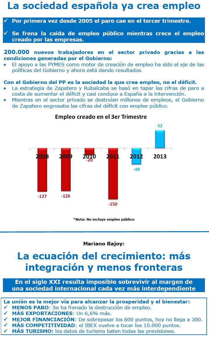 La sociedad española ya crea empleo