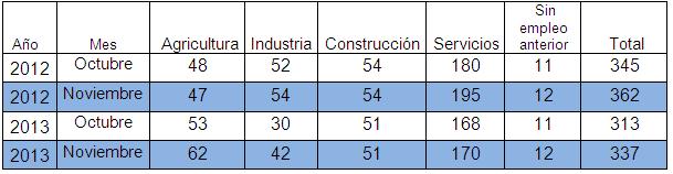 Paro nov 13 sectores