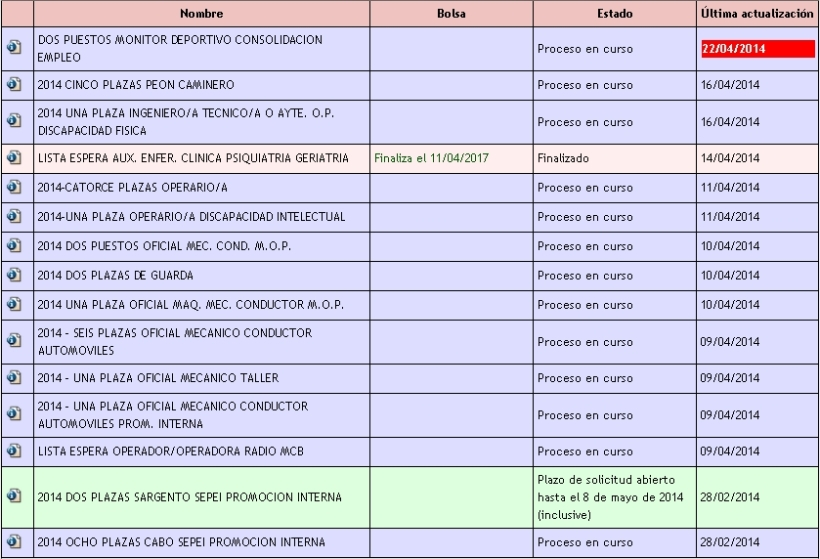 Plazas oferta empleo Diputación Provincial de Albacete