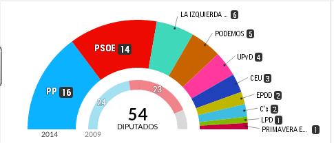 Resultados Elecciones Europeas 2014 en EL PAÍS - Google Chrome