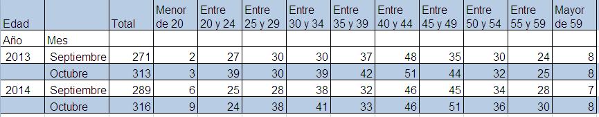 Microsoft Excel - paro municipal por edad oct 14
