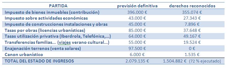 LA EJECUCIÓN DE LOS PRESUPUESTOS DEL 2014 ingresos_29.12.14