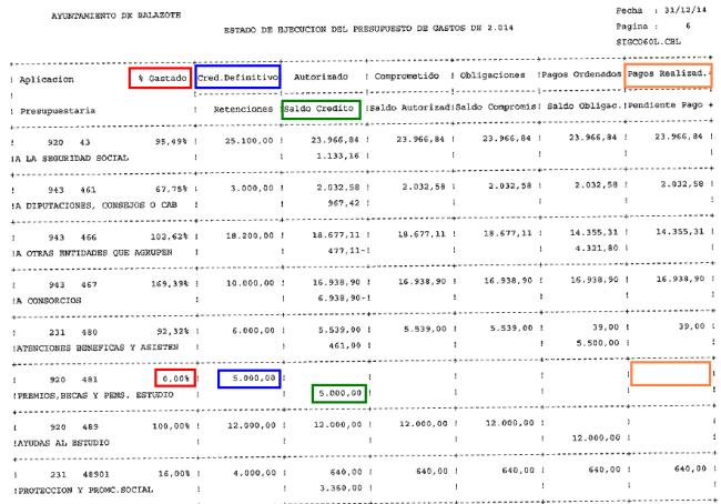 Estado ejecución gasto becas  ppto 14 a 31.12