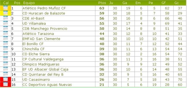 Tabla clasificatoria fútbol (Huracán)